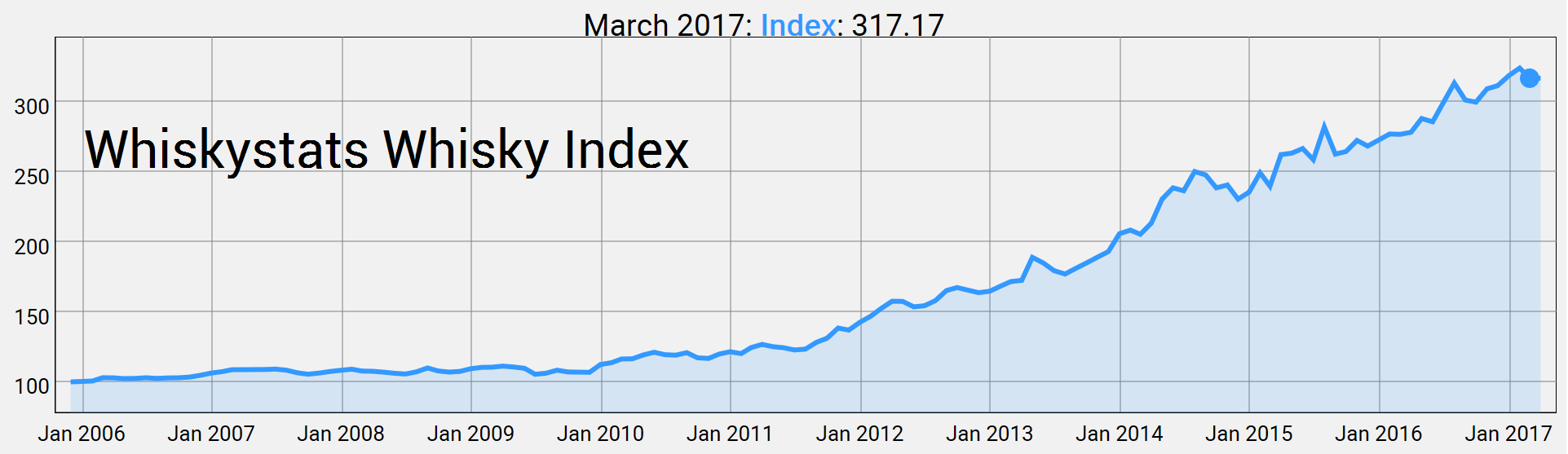 Whiskystats Whisky Index March 2017 title=