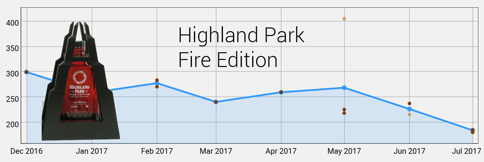 Highland Park Fire Edition