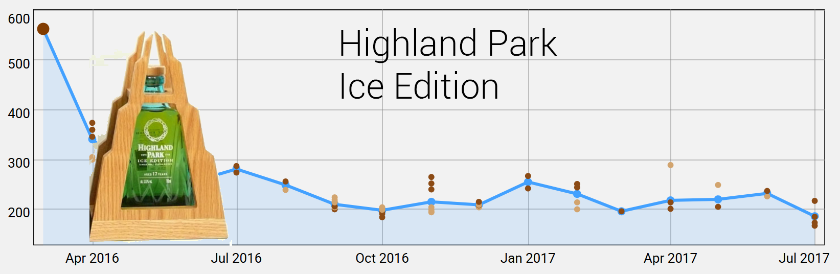 Highland Park Ice Edition