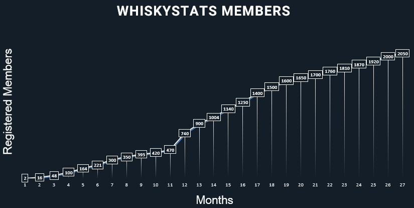 Whiskystats Members by December 2017